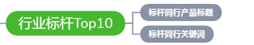 关键字优化  优化排名软件 阿里国际站怎么排名靠前  如何提高阿里巴巴流量